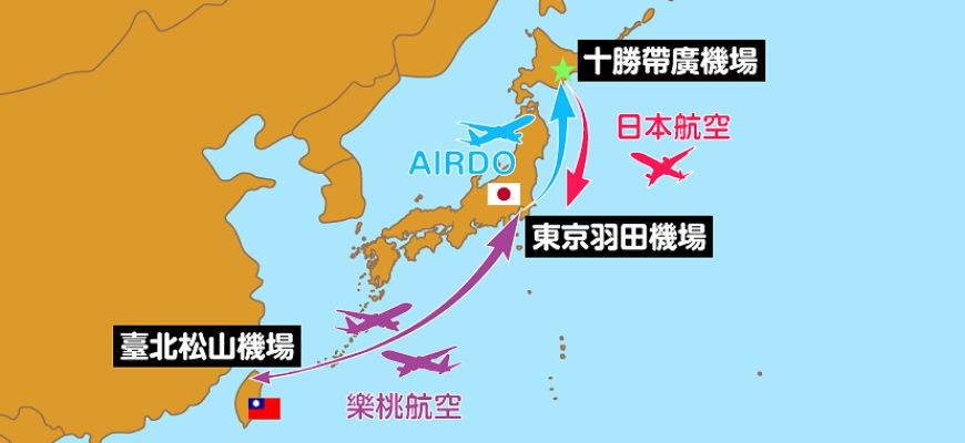 台灣北海道交通